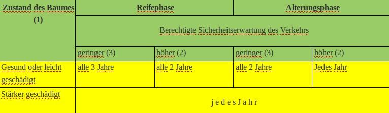 Tabelle-Baumkontrollzyklus